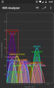 Espectro de la banda de los 2,4GHz con la red wificlientesR emitiendo.